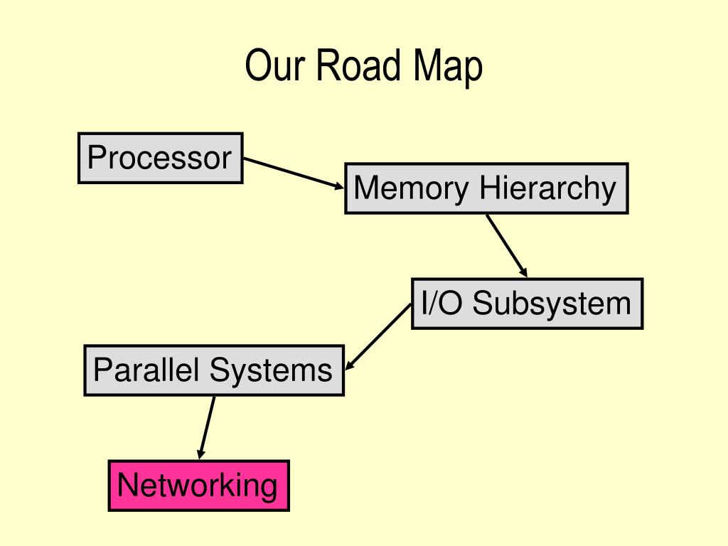 Our Road Map