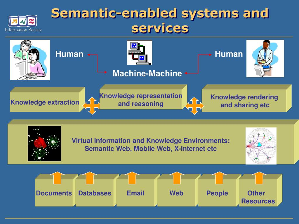 Virtual Information and Knowledge Environments: