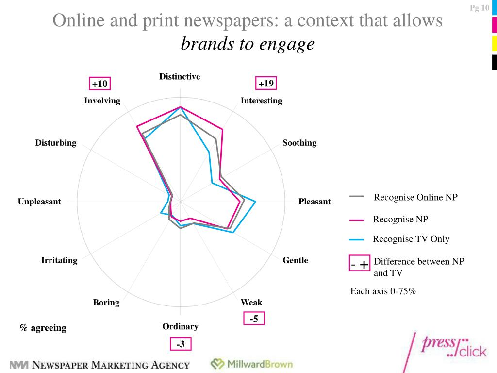 Online and print newspapers: a context that allows