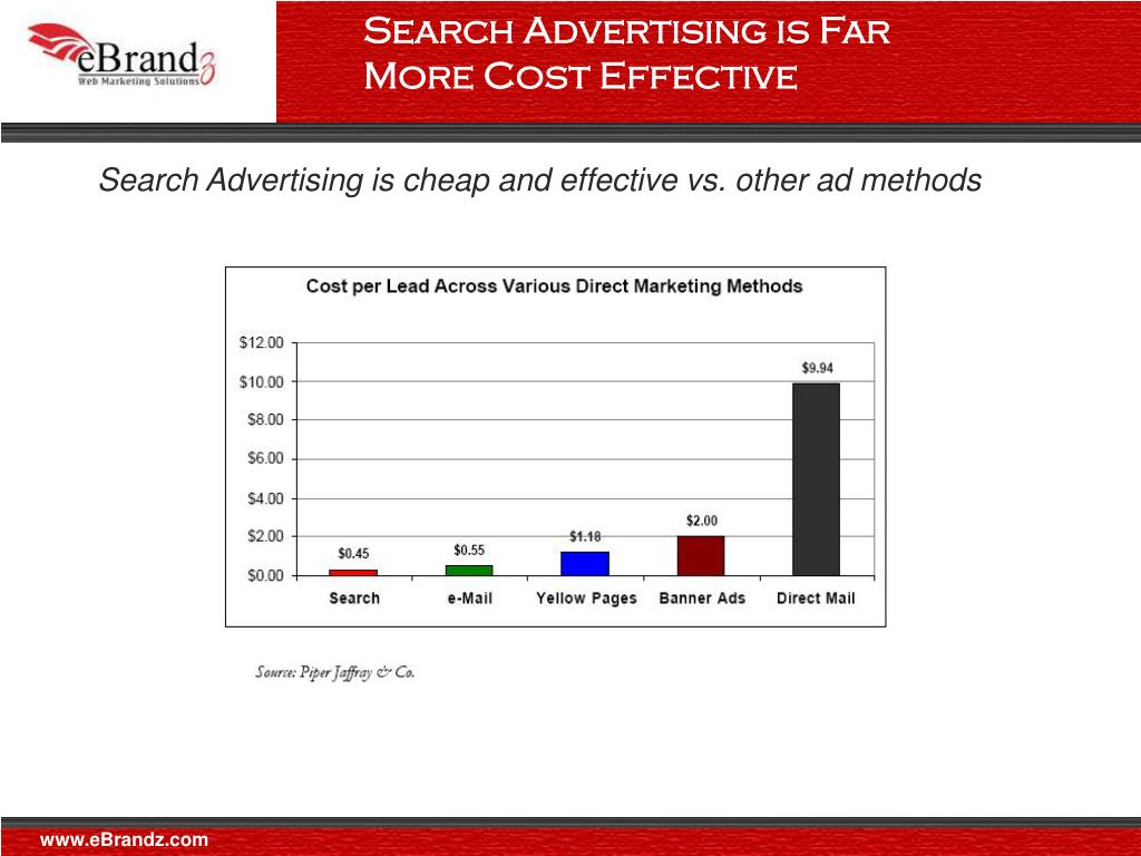 Search Advertising is Far More Cost Effective
