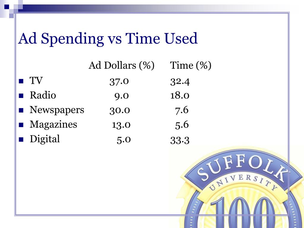 Ad Spending vs Time Used
