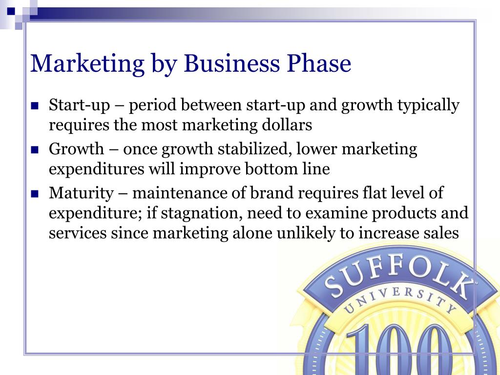 Marketing by Business Phase