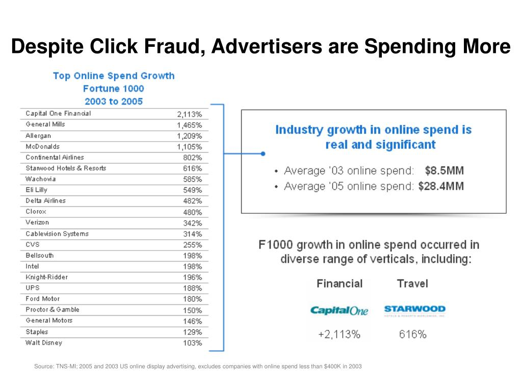 Despite Click Fraud, Advertisers are Spending More