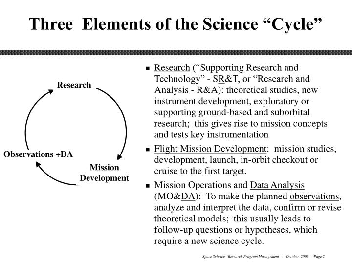 Three elements of the science cycle