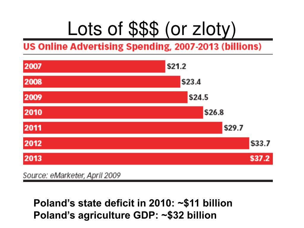Lots of $$$ (or zloty)