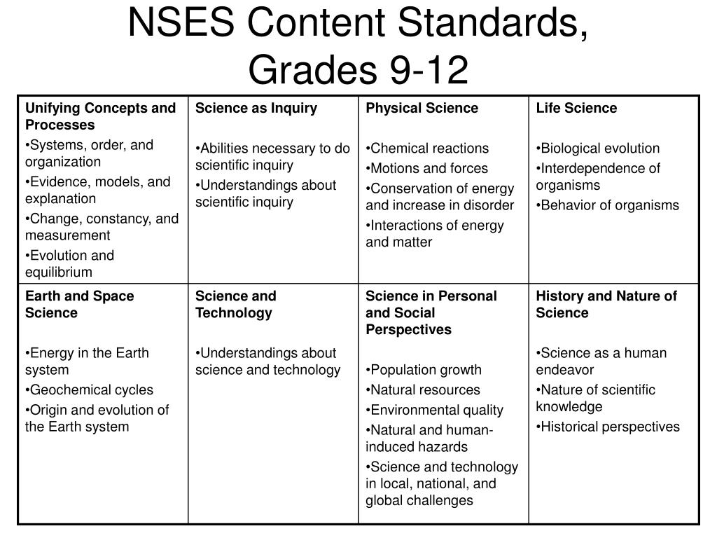 NSES Content Standards, Grades 9-12