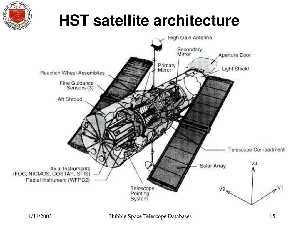HST satellite architecture