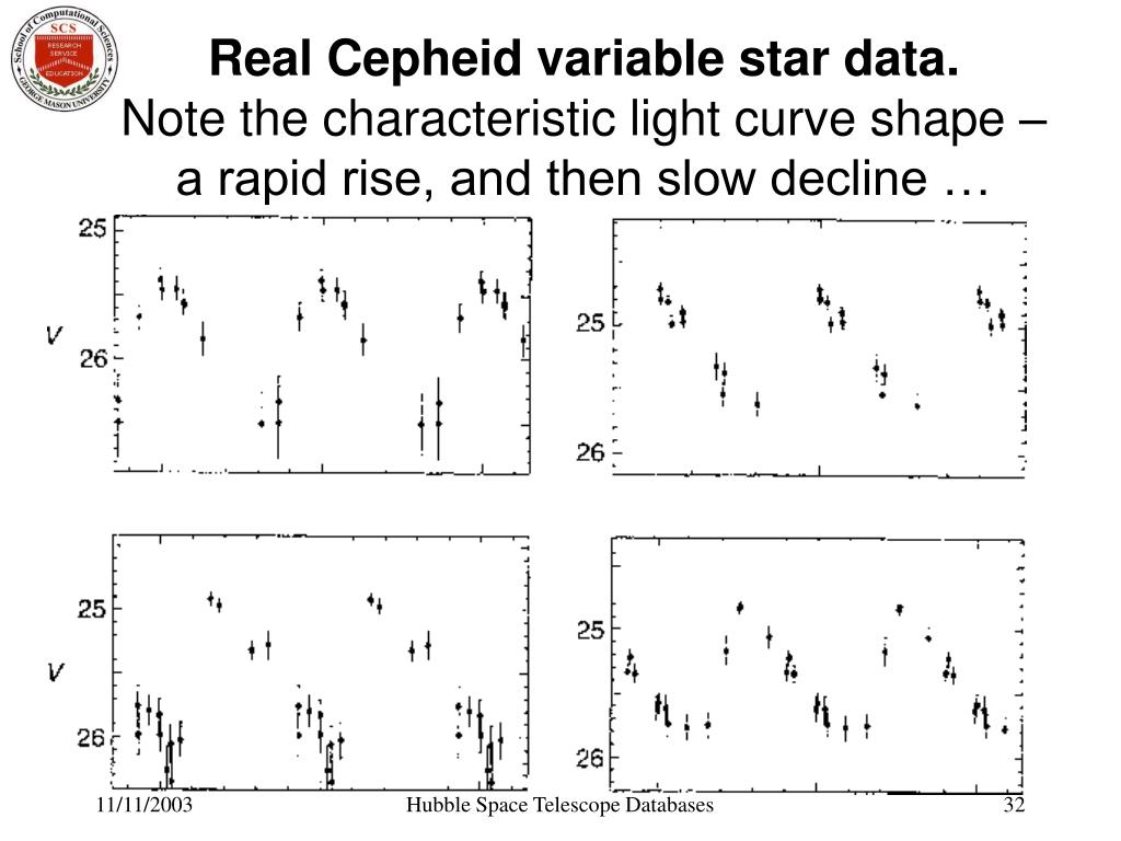 Real Cepheid variable star data.