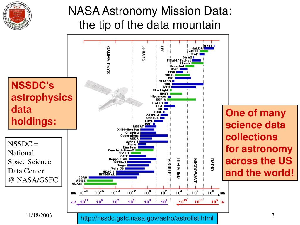 NASA Astronomy Mission Data: