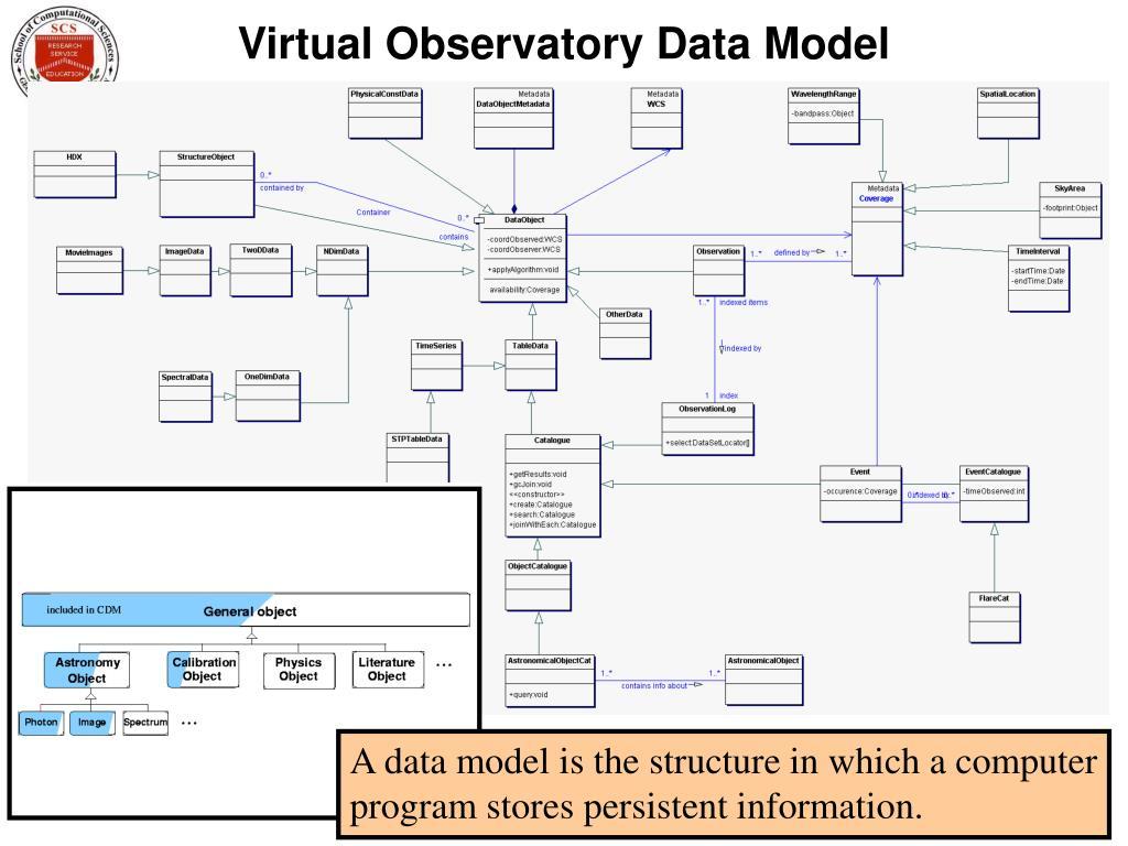 Virtual Observatory Data Model