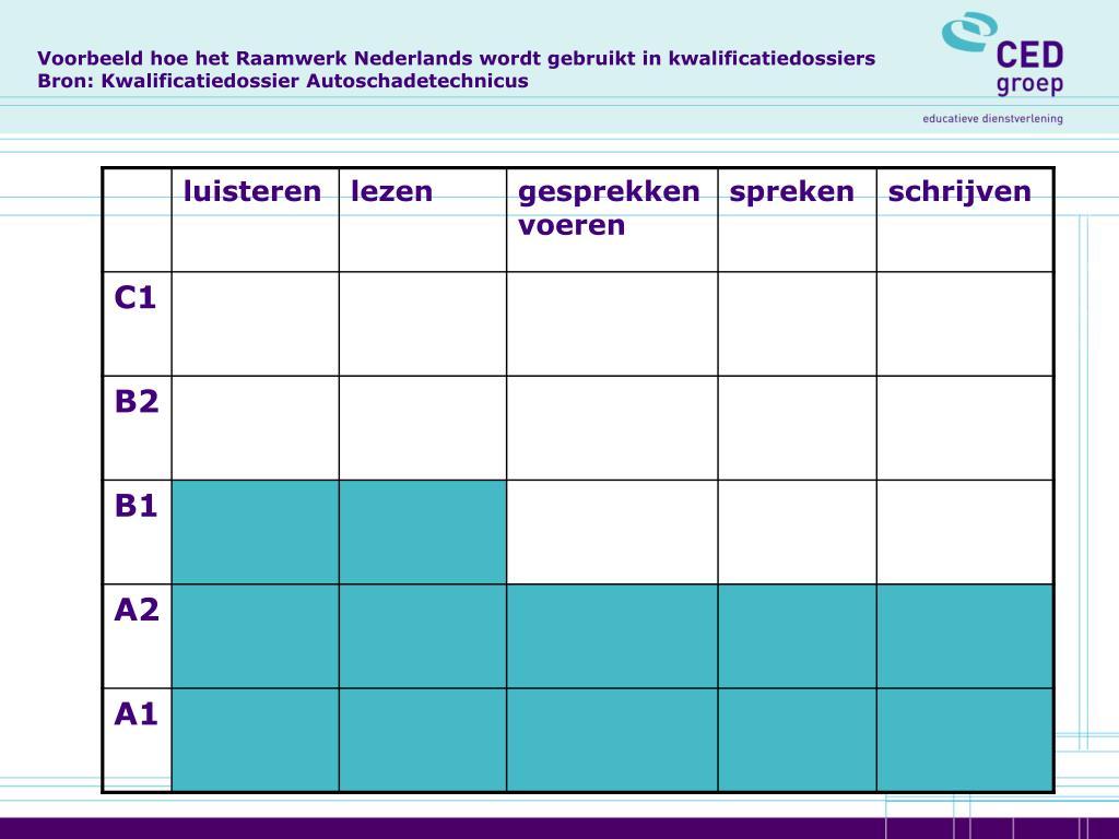 Voorbeeld hoe het Raamwerk Nederlands wordt gebruikt in kwalificatiedossiers