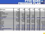 fy09 mars program plan