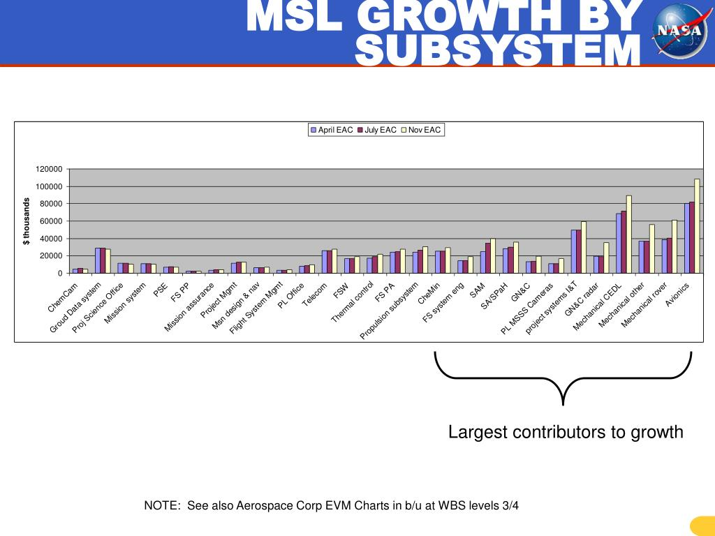 MSL GROWTH BY SUBSYSTEM
