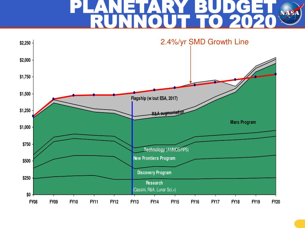 PLANETARY BUDGET RUNNOUT TO 2020