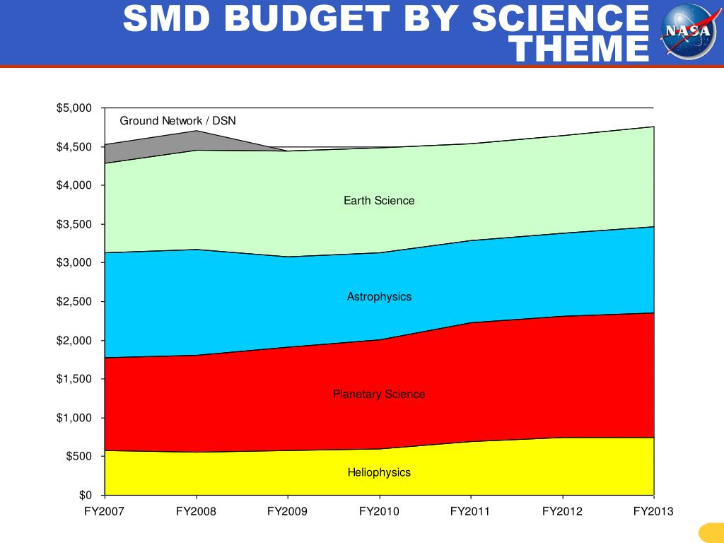 SMD BUDGET BY SCIENCE THEME