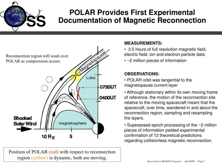 Polar provides first experimental documentation of magnetic reconnection2
