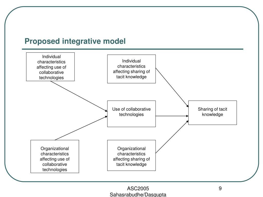 Proposed integrative model