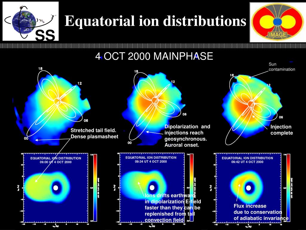 Equatorial ion distributions