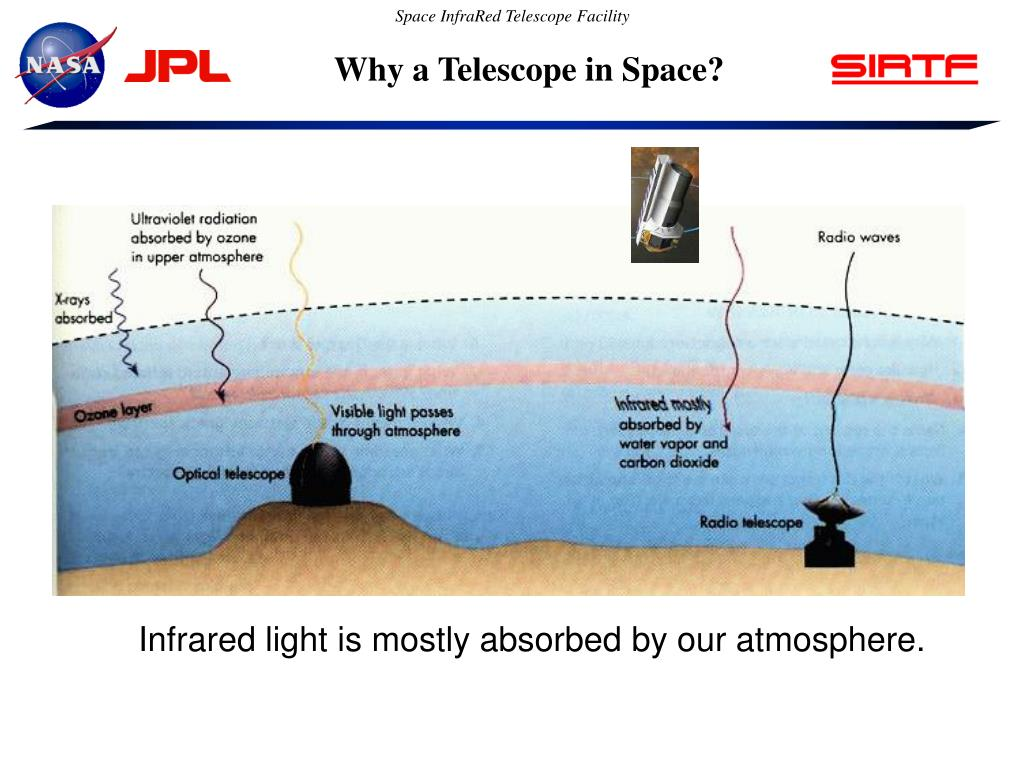Why a Telescope in Space?