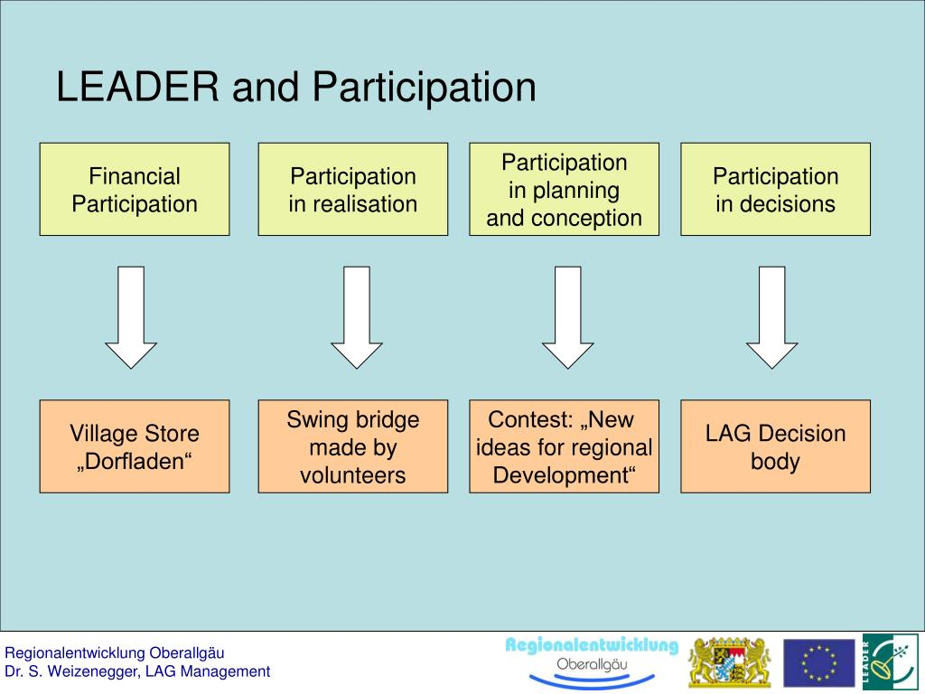 LEADER and Participation