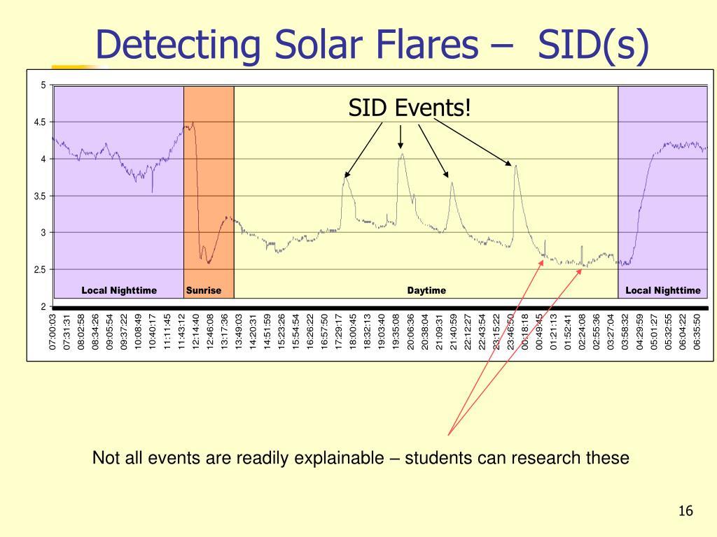Detecting Solar Flares –  SID(s)