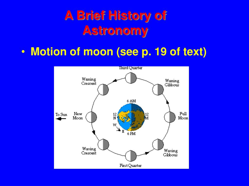 Motion of moon (see p. 19 of text)