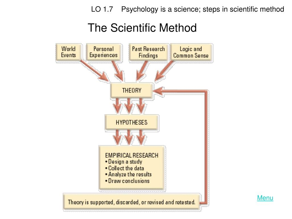 LO 1.7    Psychology is a science; steps in scientific method
