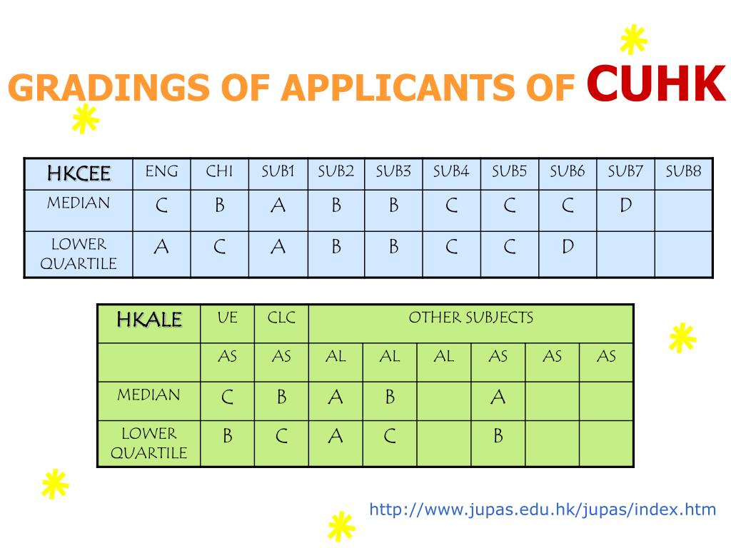 GRADINGS OF APPLICANTS OF