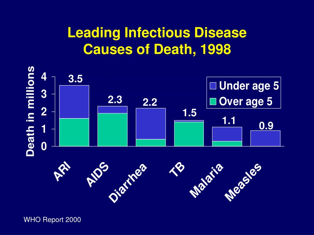 Leading Infectious Disease