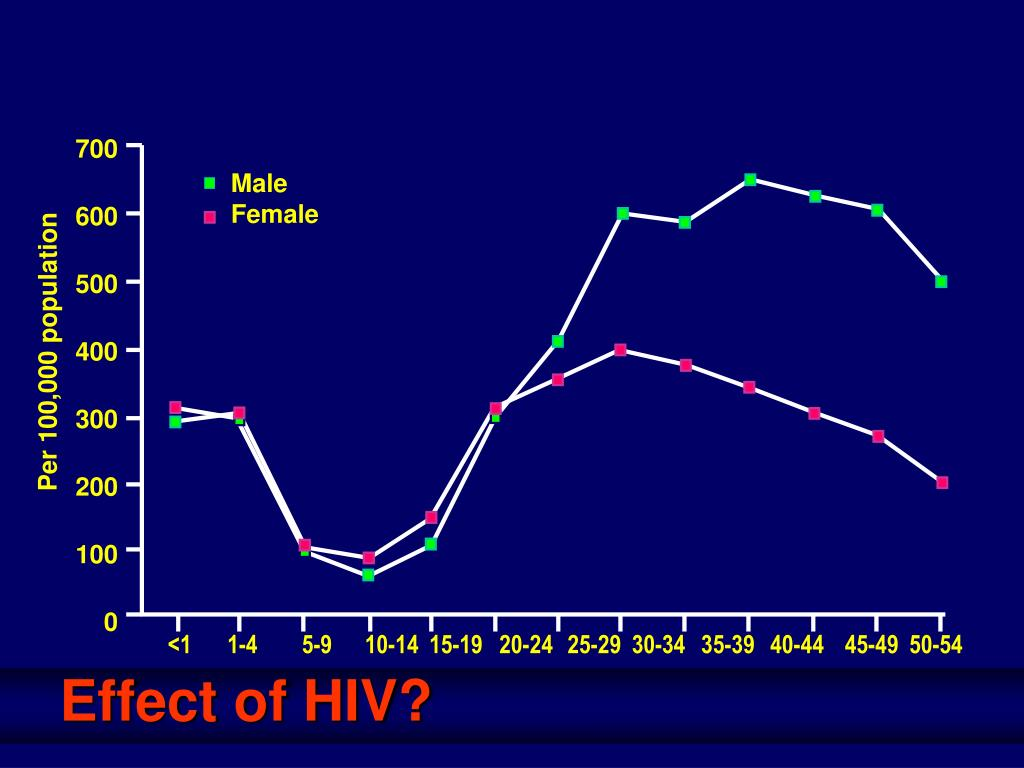 Effect of HIV?