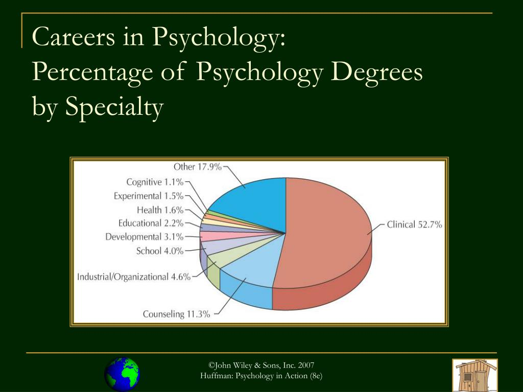 Careers in Psychology:               Percentage of Psychology Degrees          by Specialty
