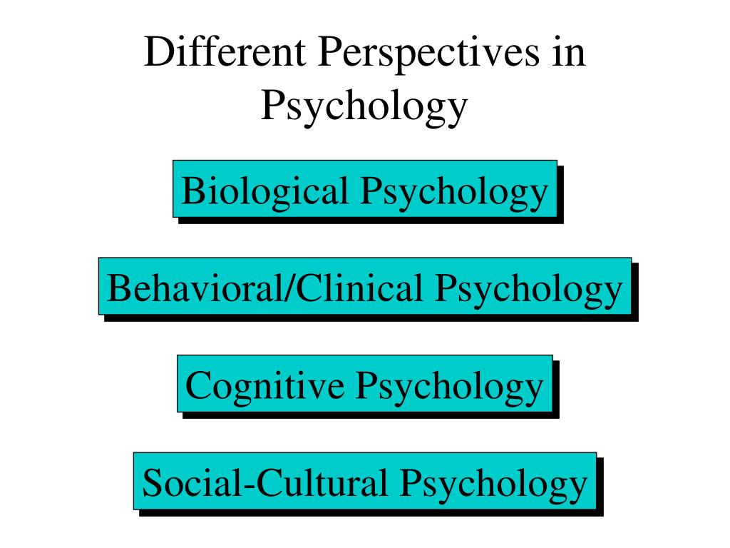 Different Perspectives in Psychology