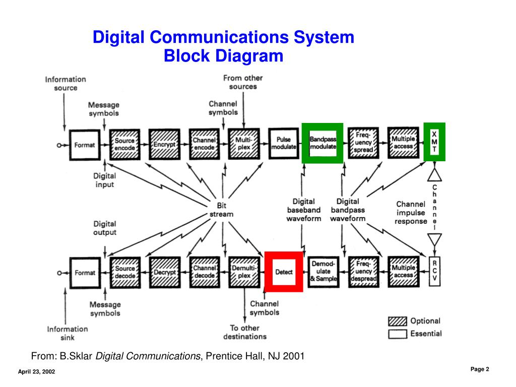 Ppt - Digital Communications Basics Dan M  Goebel 4  23  2002 Powerpoint Presentation