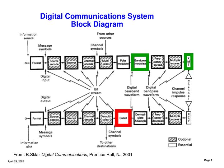 Ppt digital communications basics dan m goebel 4232002 digital communications system block diagram ccuart Choice Image