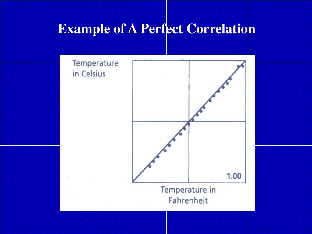 Example of A Perfect Correlation