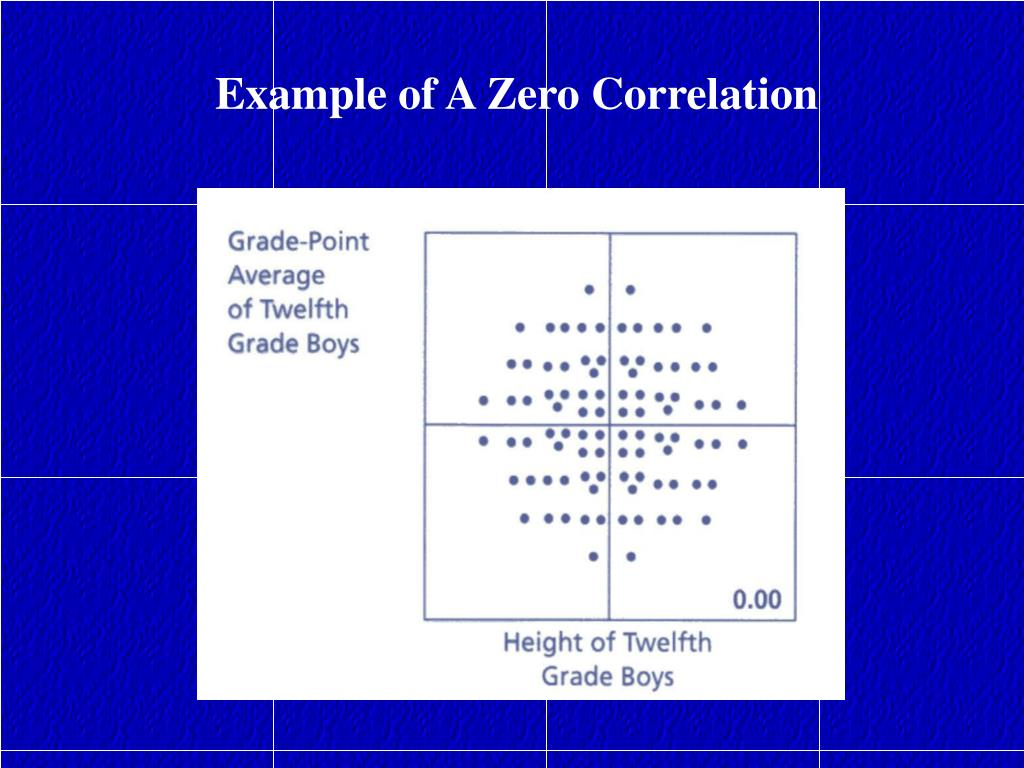 Example of A Zero Correlation
