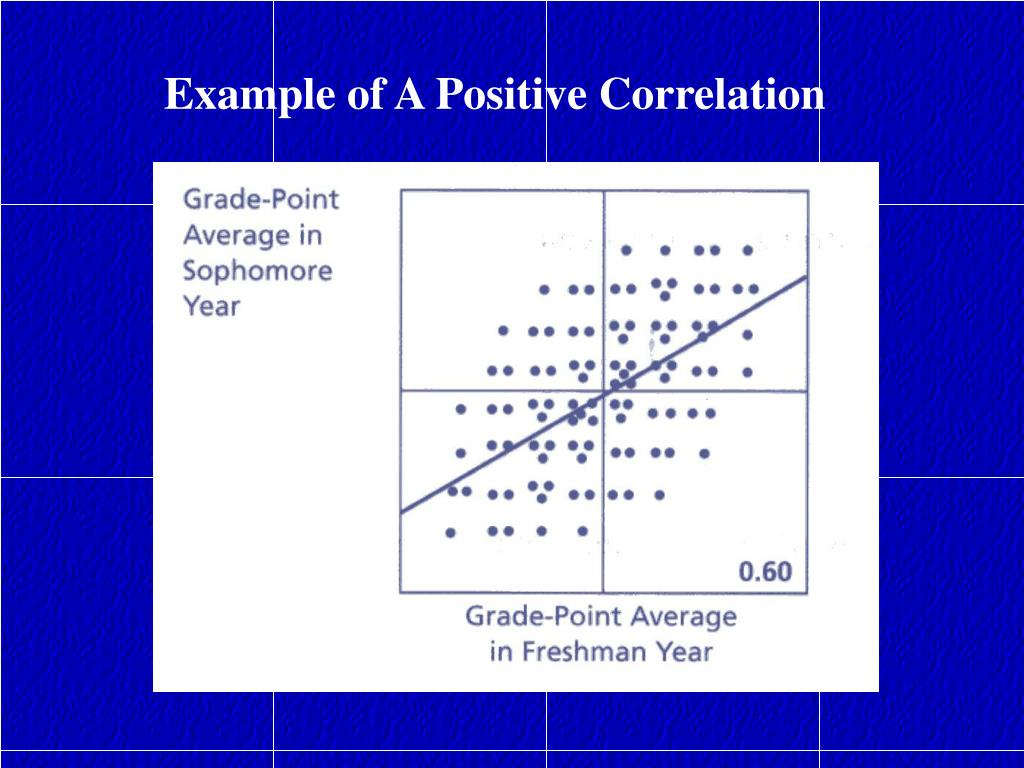 Example of A Positive Correlation
