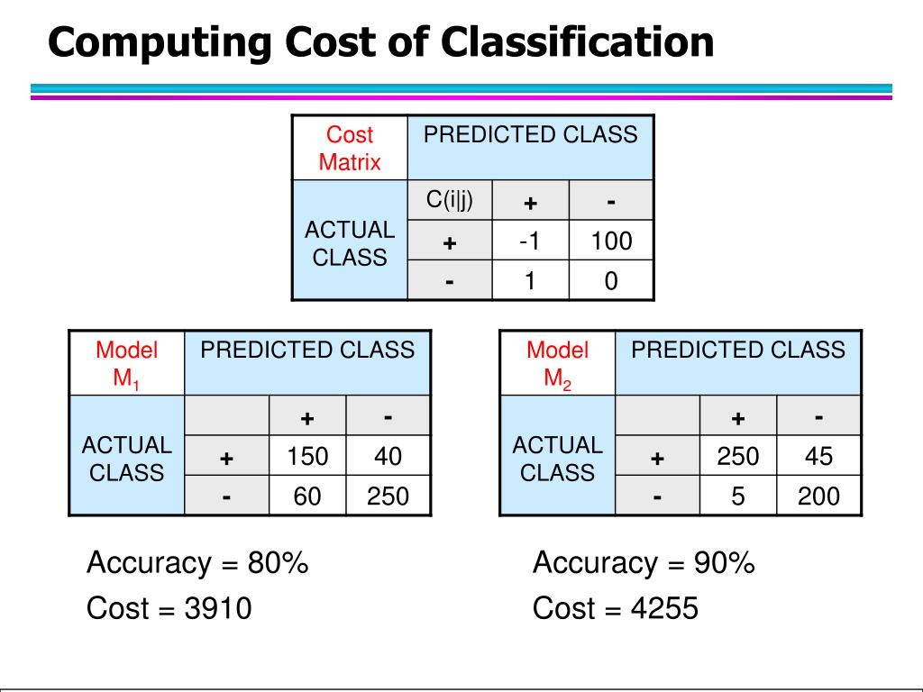 Computing Cost of Classification
