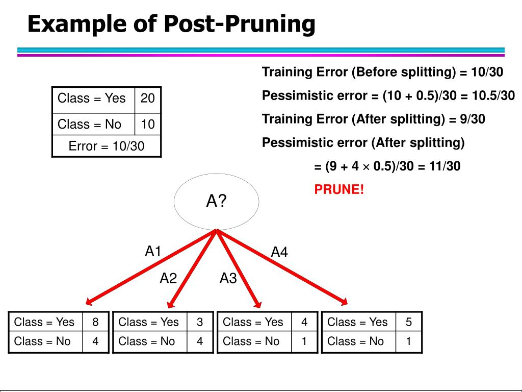 Example of Post-Pruning
