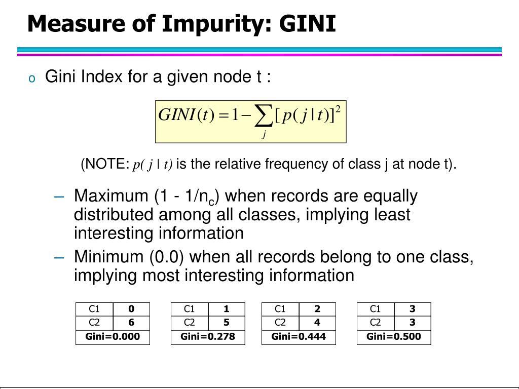 Measure of Impurity: GINI