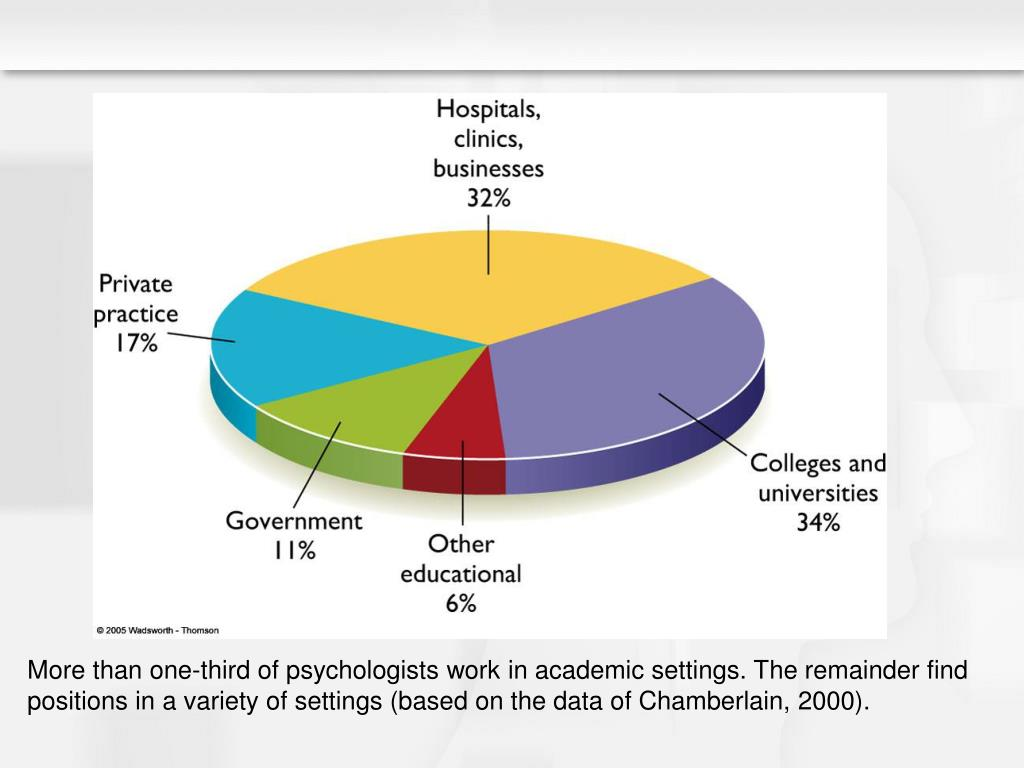 More than one-third of psychologists work in academic settings. The remainder find positions in a variety of settings (based on the data of Chamberlain, 2000).