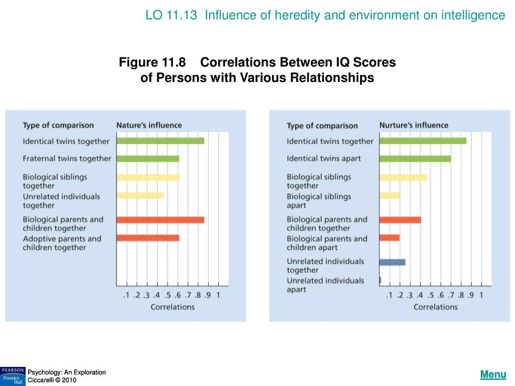 LO 11.13  Influence of heredity and environment on intelligence