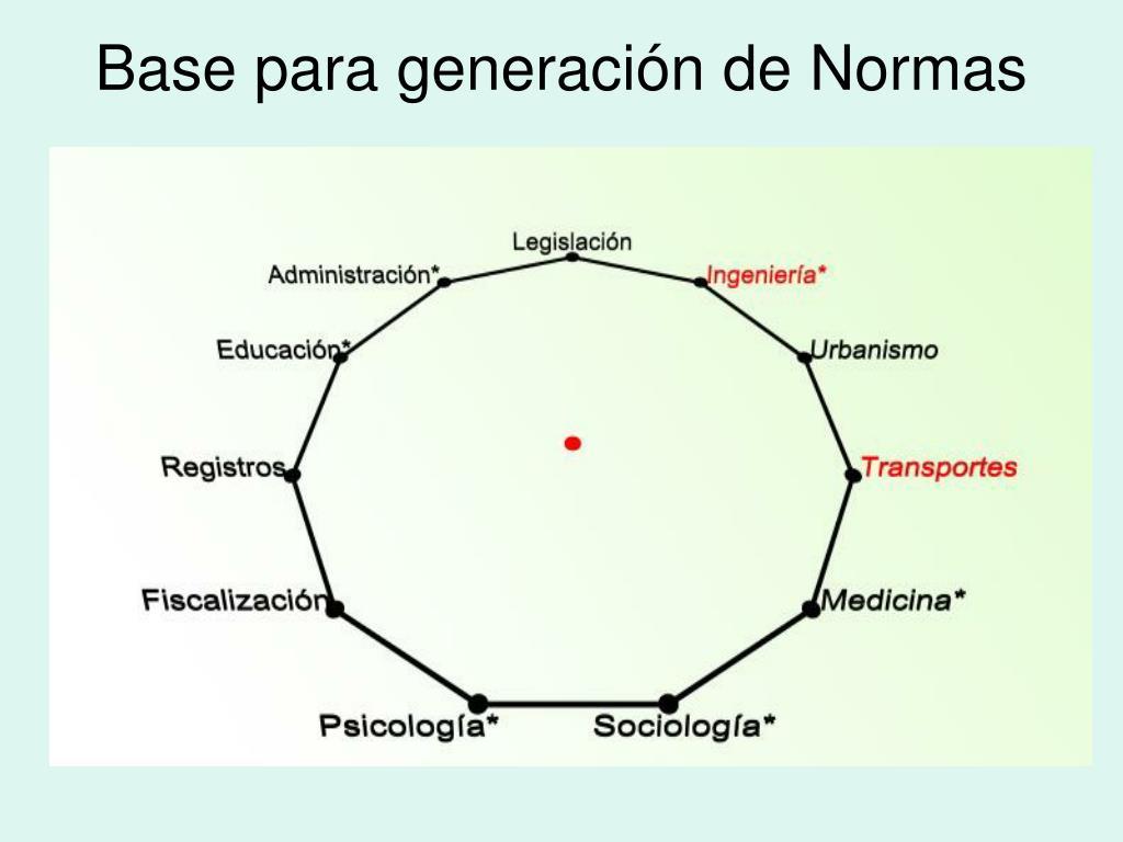 Base para generación de Normas
