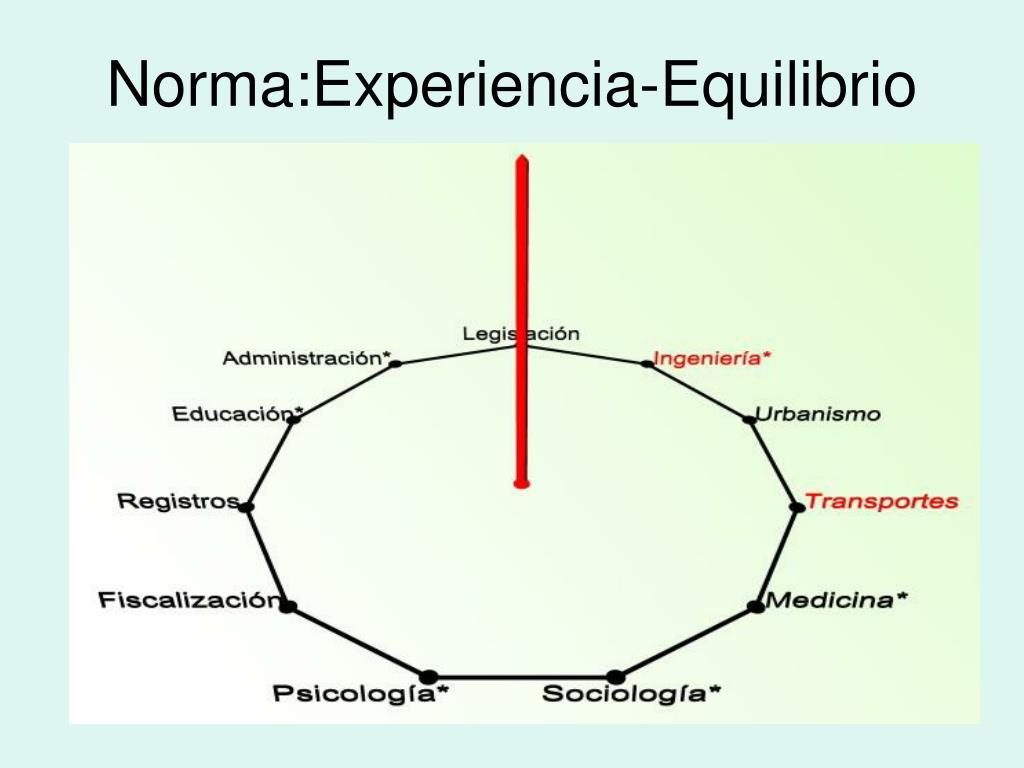 Norma:Experiencia-Equilibrio