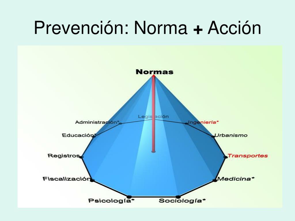 Prevención: Norma