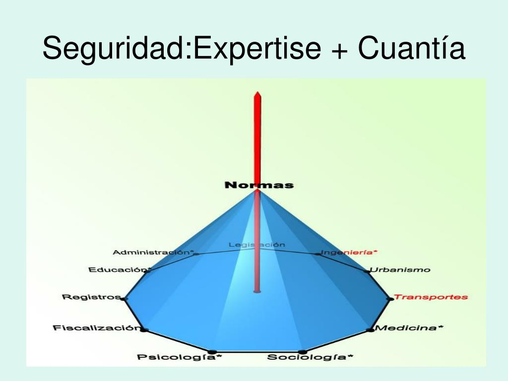 Seguridad:Expertise + Cuantía