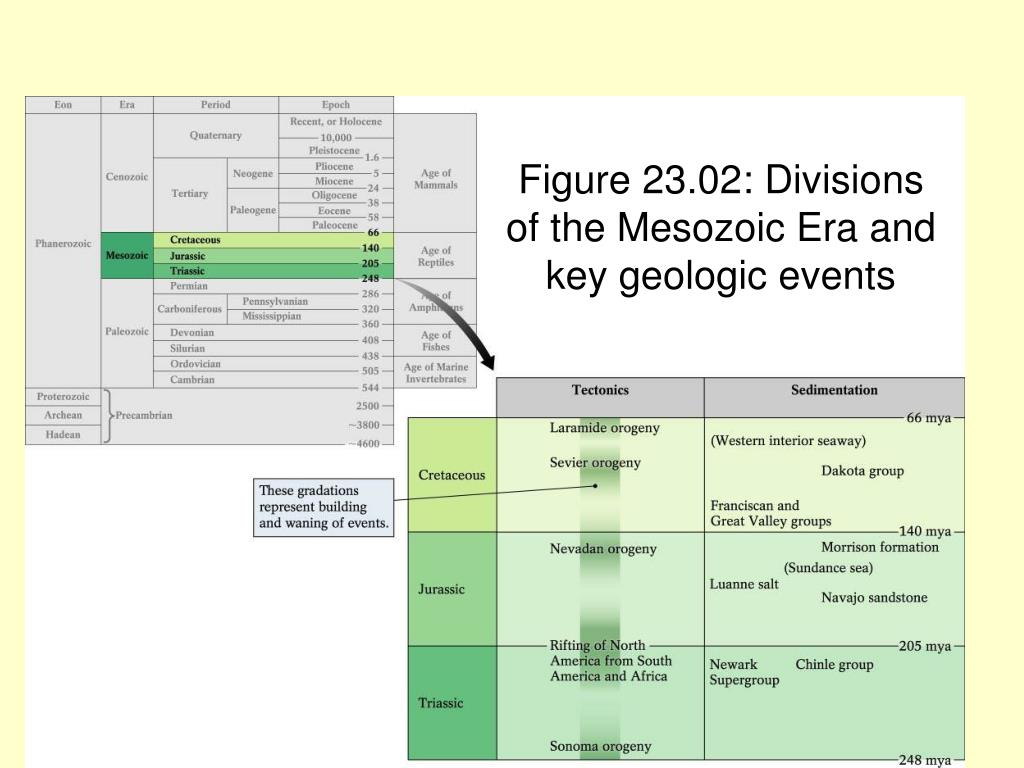Figure 23.02: Divisions of the Mesozoic Era and key geologic events