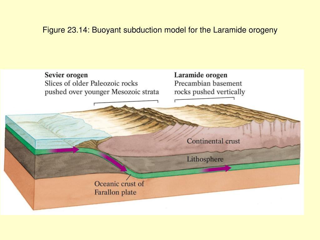 Figure 23.14: Buoyant subduction model for the Laramide orogeny