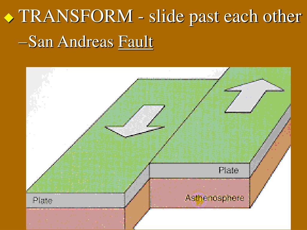 TRANSFORM - slide past each other