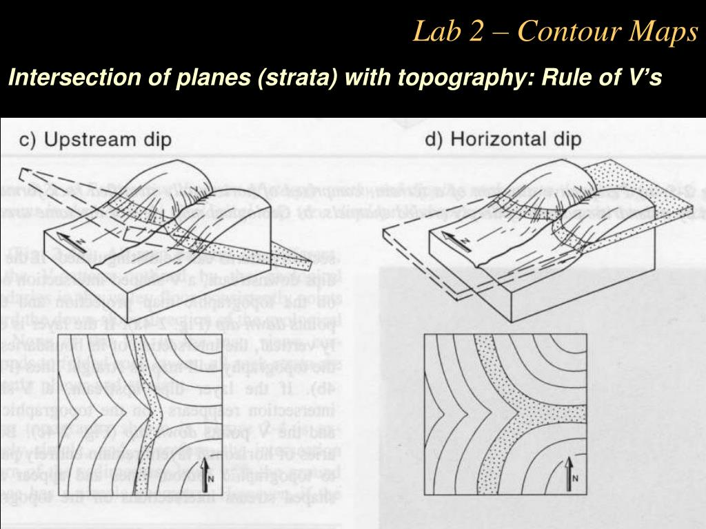 Intersection of planes (strata) with topography: Rule of V's